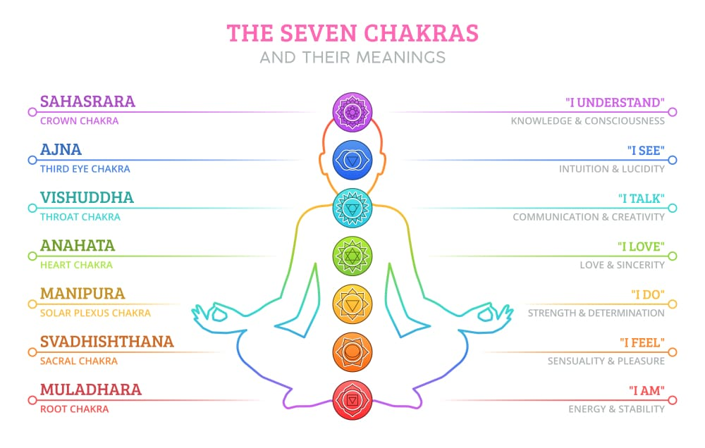 The Chakras And Their Meanings